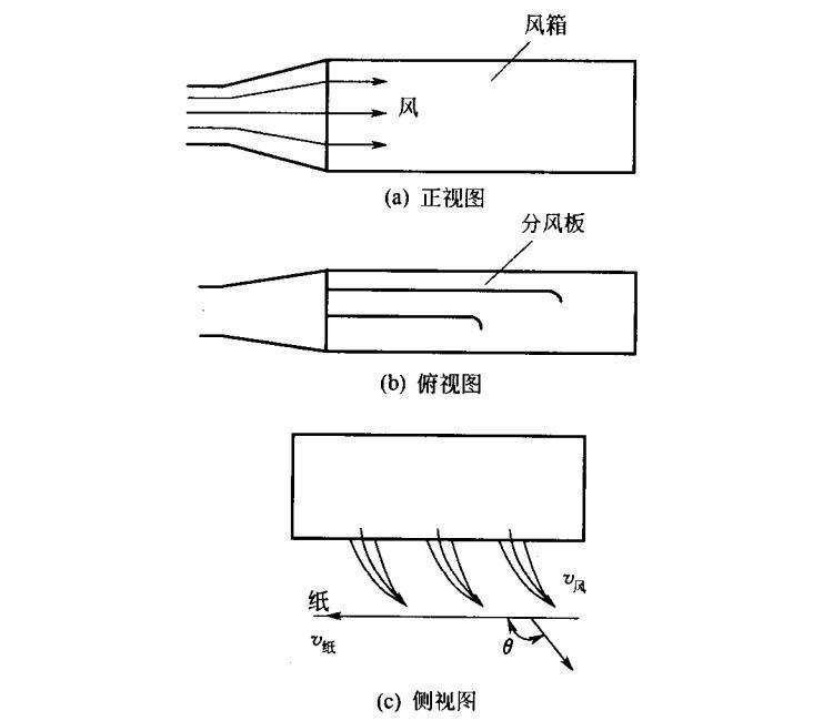 风箱结构原理图