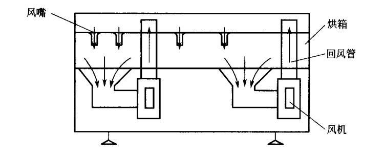 柔性版印刷机热风干燥机循环风路
