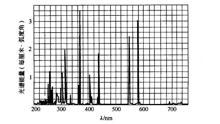 冷阴极低压汞灯光谱
