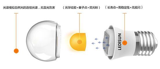 量子点膜照明